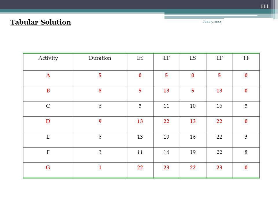 110 Example ActivityDurationIPA A5- B8A C6A D9B E6B,C F3C G1D,E,F June 5, 2014