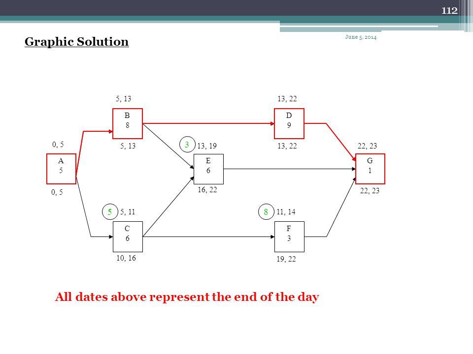 111 Tabular Solution ActivityDurationESEFLSLFTF A505050 B85135 0 C651110165 D9132213220 E6131916223 F3111419228 G1 2322230 June 5, 2014