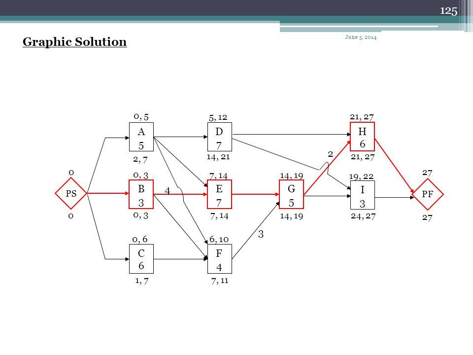 124 Example ActivityDurationIPALag A5- B3- C6- D7A E7A B4 F4A,B,C G5E F3 H6D G2 I3D,G June 5, 2014