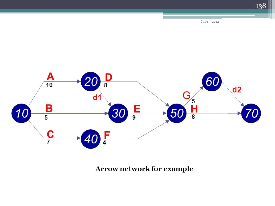 137 Event Times in Arrow Networks The early event time, T E, is the largest (latest) date obtained to reach an event (going from start to finish). The