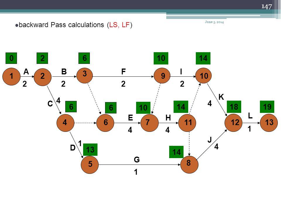146 A 2 C 4 D 1 E 4 B 2 F 2 G 1 H 4 I 2 J 4 L 1 K 4 12 3 4 5 6 910 7 8 111213 024614 6 610 141819 14 7 Forward Pass calculations (ES, EF) June 5, 2014