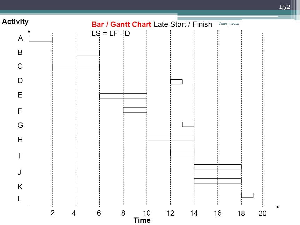 151 A B C D E F G H I J K L 2 46 810 12 1416 1820 Bar / Gantt chart Early Start / Finish EF = ES + D Activity Time June 5, 2014