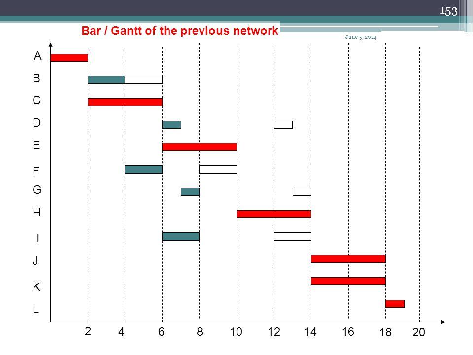152 A B C D E F G H I J K L 2 46 810 12 1416 1820 Bar / Gantt Chart Late Start / Finish LS = LF - D Activity Time June 5, 2014