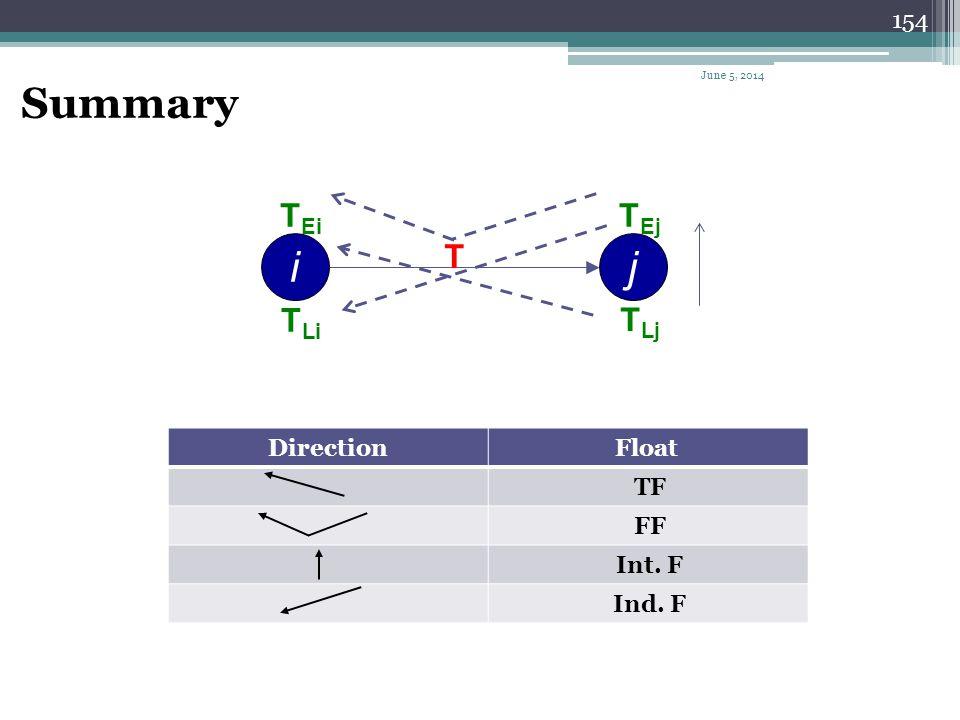 153 A B C D E F G H I J K L 2 46 810 12 1416 1820 Bar / Gantt of the previous network June 5, 2014