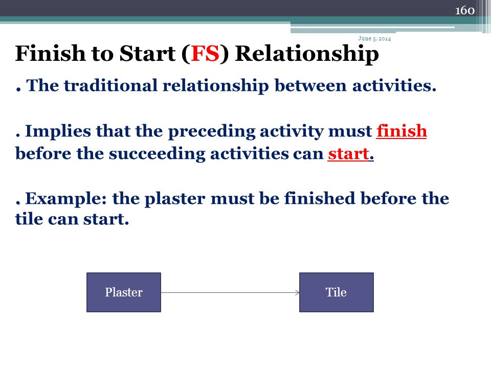 159 The Four Types Relationships Activities represented by nodes and links that allow the use of four relationships: 1) Finish to Start – FS 2) Start