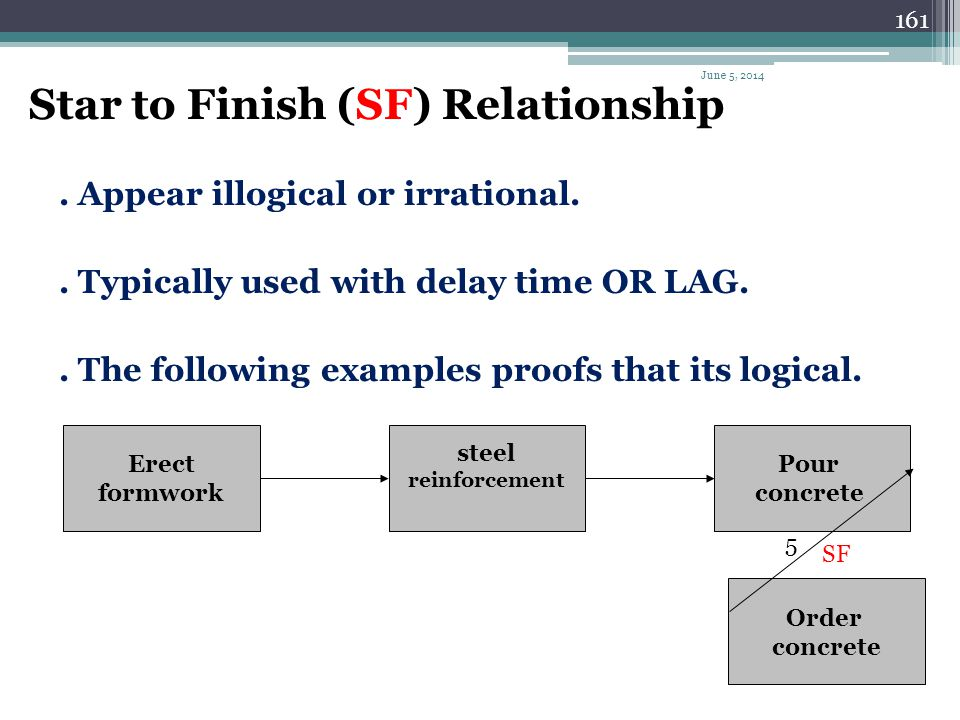 160 Finish to Start (FS) Relationship. The traditional relationship between activities.. Implies that the preceding activity must finish before the su