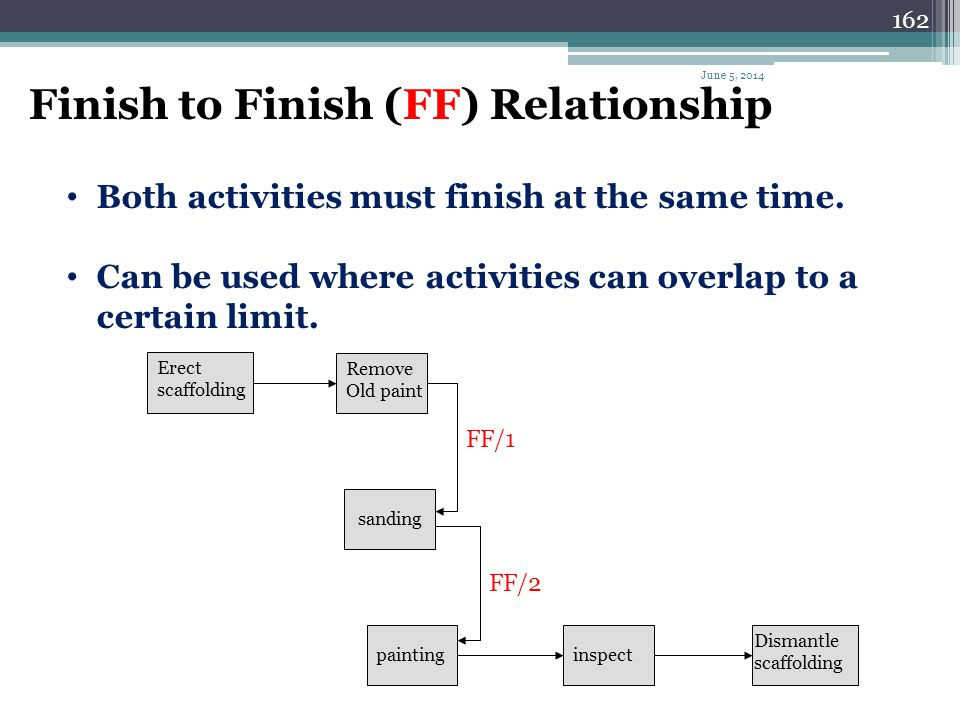 161 Star to Finish (SF) Relationship. Appear illogical or irrational.. Typically used with delay time OR LAG.. The following examples proofs that its