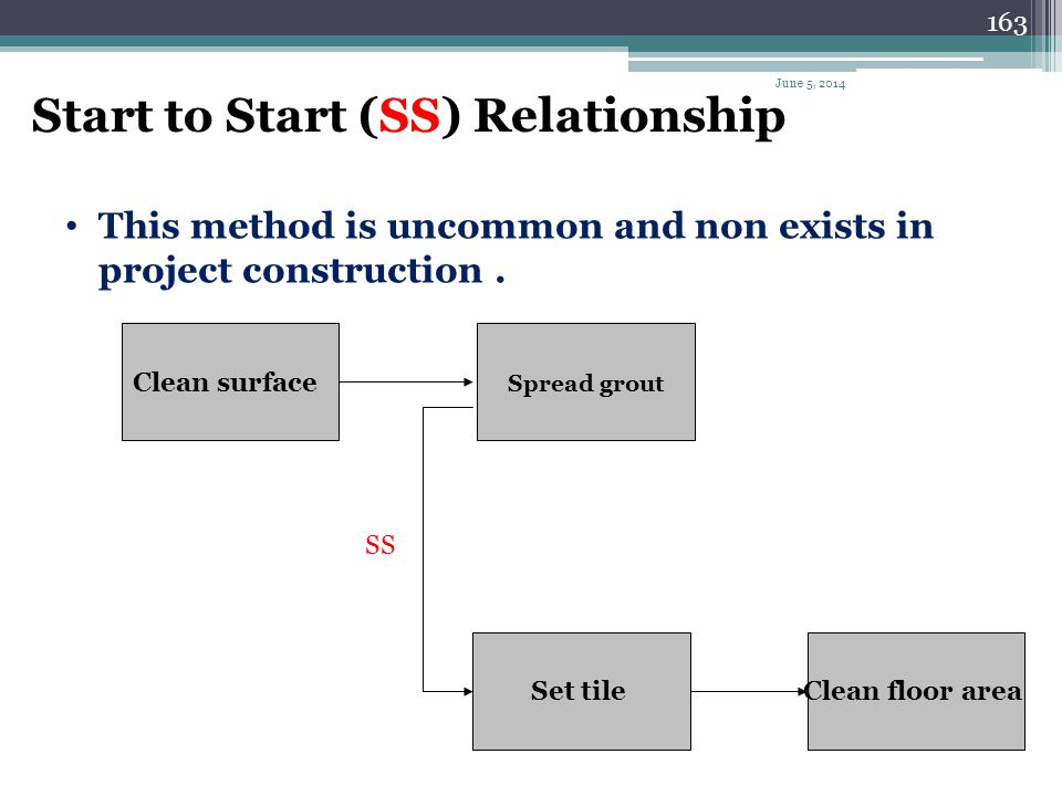 162 Finish to Finish (FF) Relationship Both activities must finish at the same time. Can be used where activities can overlap to a certain limit. Erec
