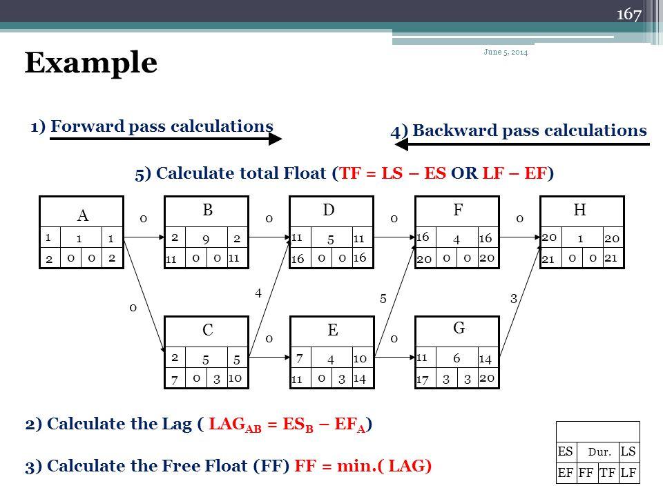 166 2) Backward calculations For the last task LF=EF,if no information deny that. LS=LF-D Calculate Total Float TF = LS – ES OR LF – EF TF i = Min (la
