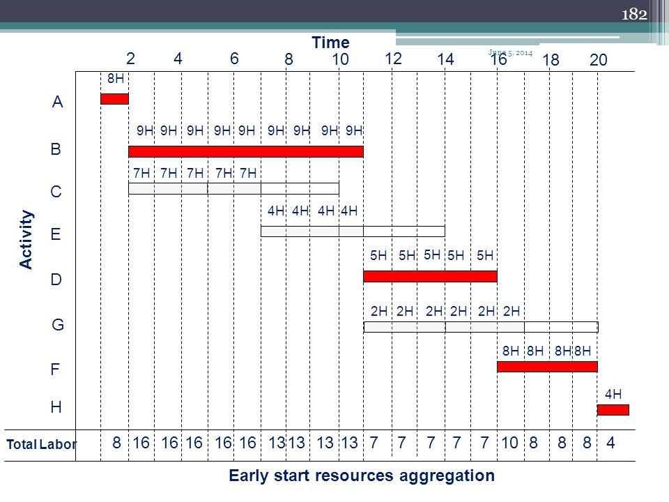 181 A B C D E F G H 2 46 810 12 1416 1820 Time 8H 9H 7H 5H 4H 8H 2H 4H Activity Allocated resources June 5, 2014