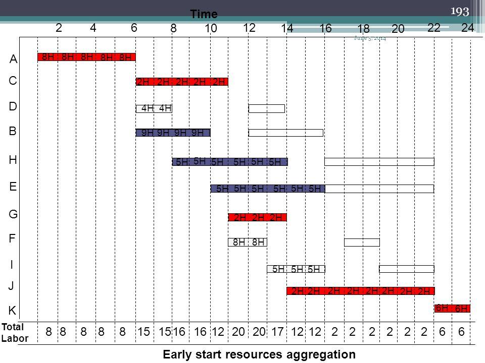 192 Resource unit TFESDurationActivity 8H015A 2H065C 4H662D 9H664B 5H886H 6106E 2H0113G 8H6112F 5H6133I 2H0148J 6H0222K Activity sort with ES time as
