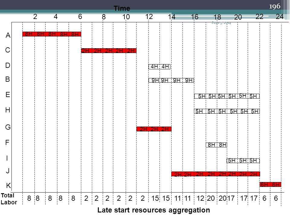 195 Resource unit TFLSDurationActivity 8H015A 2H065C 4H6122D 9H6124B 5H6166E 5H8166H 2H0113G 8H6172F 5H6193I 2H0148J 6H0222K Activity sort with LS tim