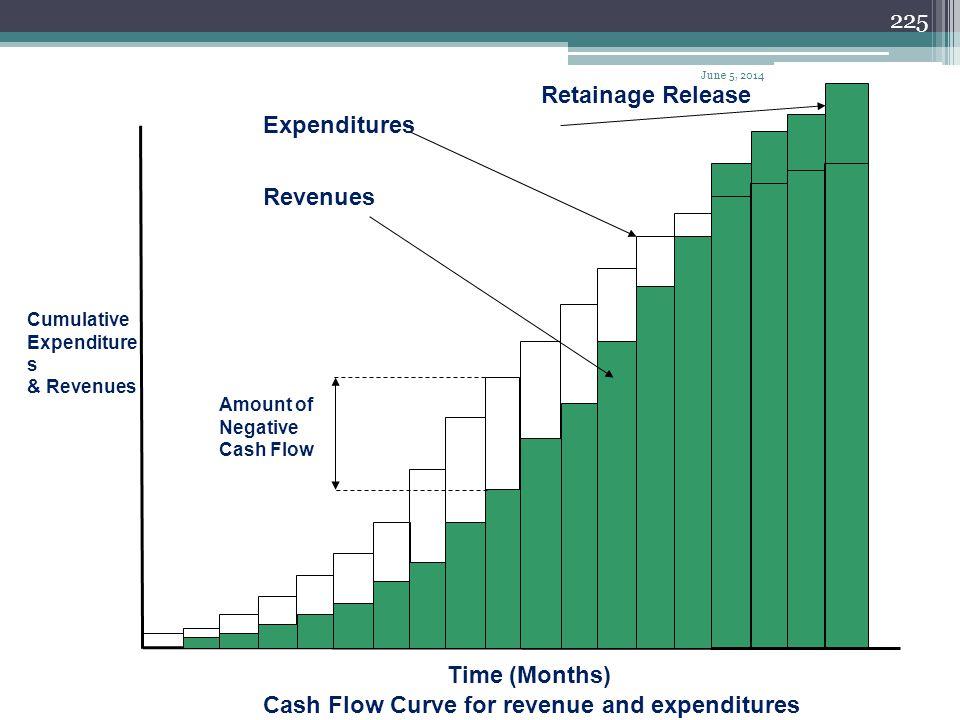 224 400 800 1200 1600 2000 2400 2800 3200 Time 2 46 810 12 1416 1820 22 24 3600 4000 Cash Flow Diagram Total cost 4400 4800 5200 5600 6000 6400 200100