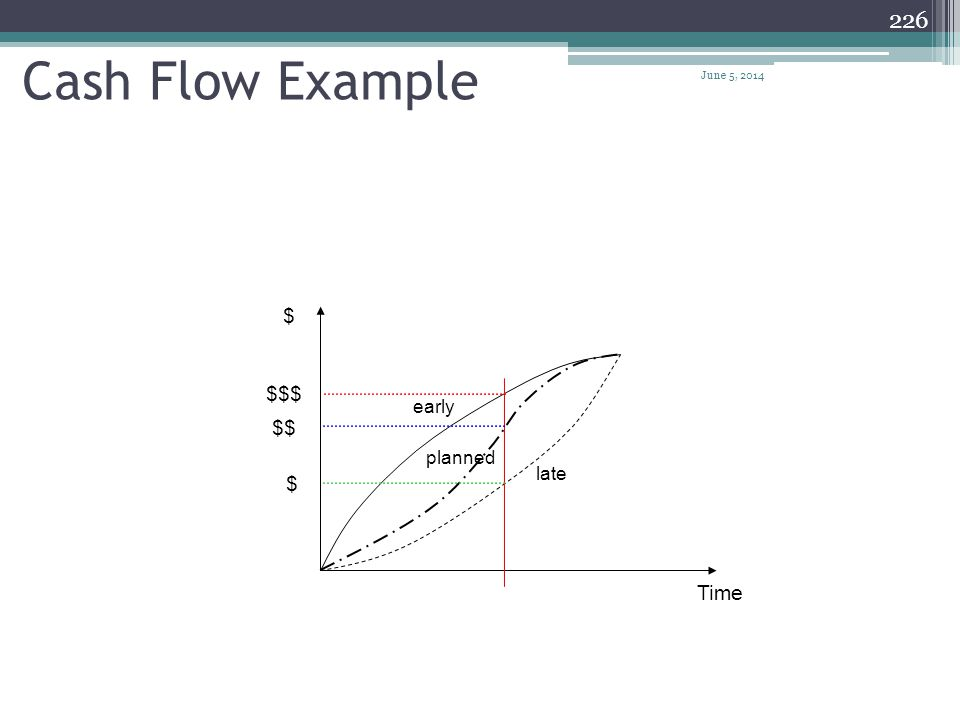 225 Time (Months) Cash Flow Curve for revenue and expenditures Cumulative Expenditure s & Revenues Revenues Expenditures Retainage Release Amount of N