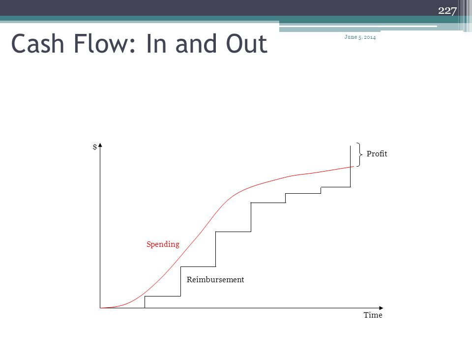 226 Cash Flow Example $ Time early planned late $ $$$ $$ June 5, 2014