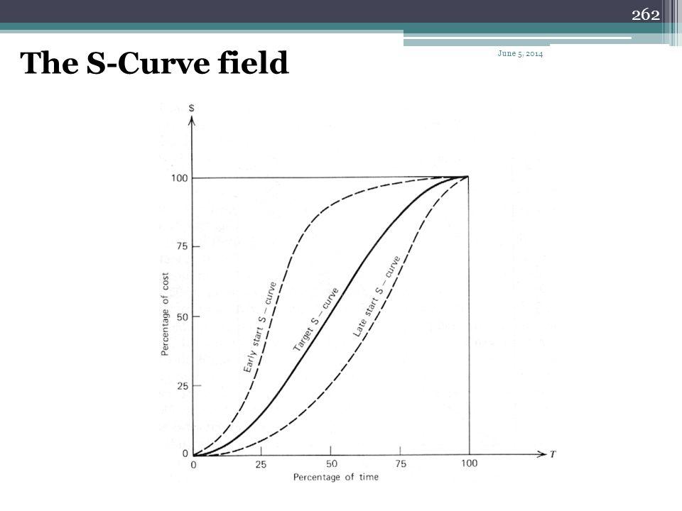 261 Anticipated target S-Curve June 5, 2014