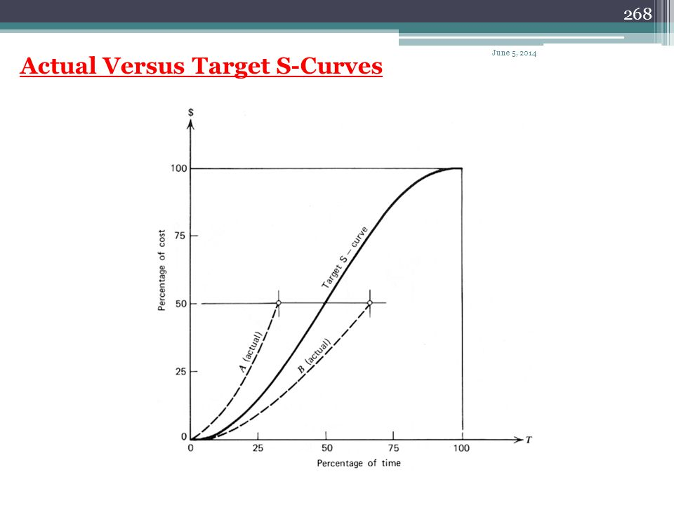 267 Project S-Curve June 5, 2014