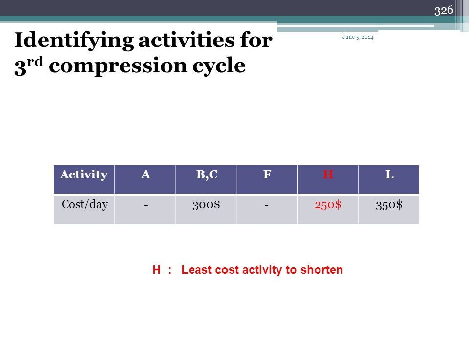 325 Summary of the 2 nd compression cycle Cycle # Activity to shorten Can be shortene d NIL Days shortene d Cost per day Cost per cycle Total cost Pro