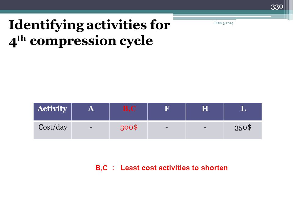 329 Summary of the 3 rd compression cycle Cycle # Activity to shorten Can be shortene d NIL Days shortene d Cost per day Cost per cycle Total cost Pro