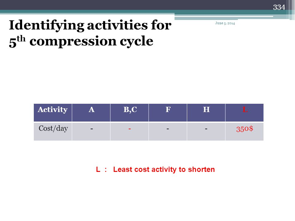 333 Summary of the 4 th compression cycle Cycle # Activity to shorten Can be shortene d NIL Days shortene d Cost per day Cost per cycle Total cost Pro