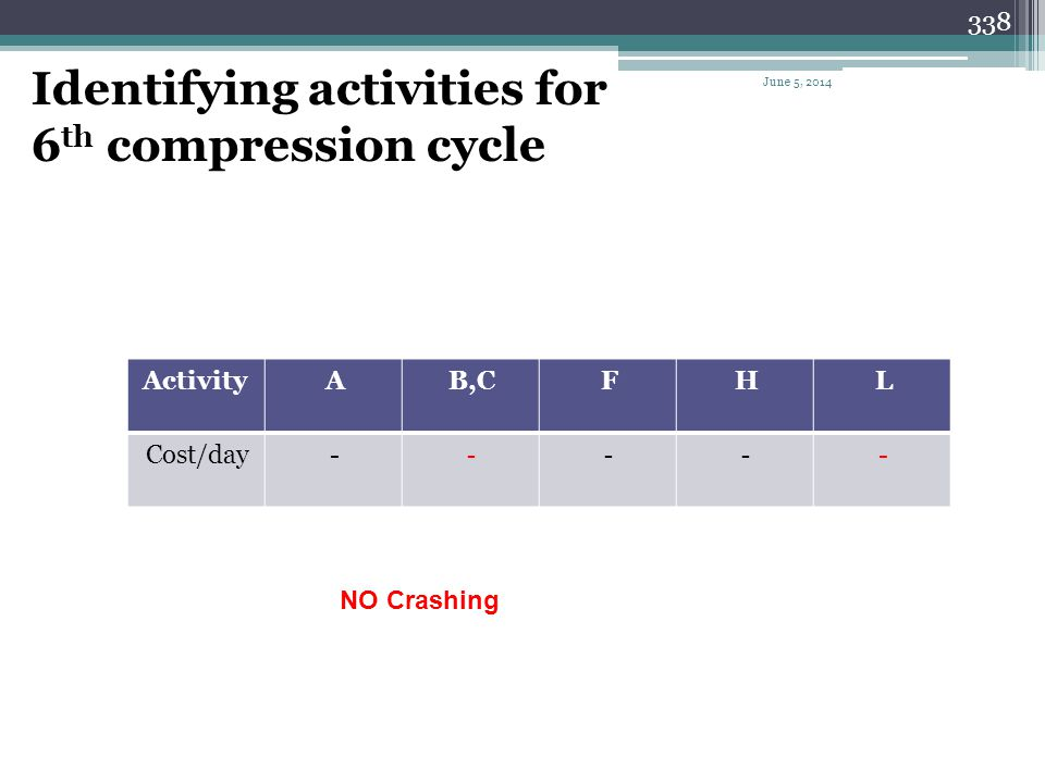 337 Summary of the 5 th compression cycle Cycle # Activity to shorten Can be shortene d NIL Days shortene d Cost per day Cost per cycle Total cost Pro