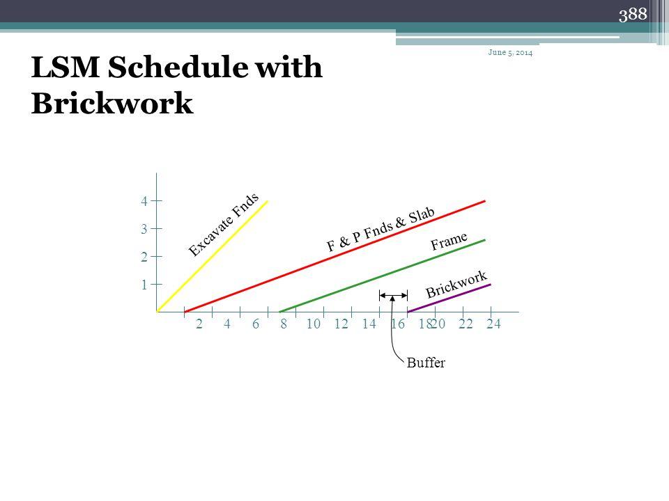 387 LSM Schedule 4 3 2 1 2 4 681012141618202224 Excavate Fnds F & P Fnds & Slab Frame June 5, 2014