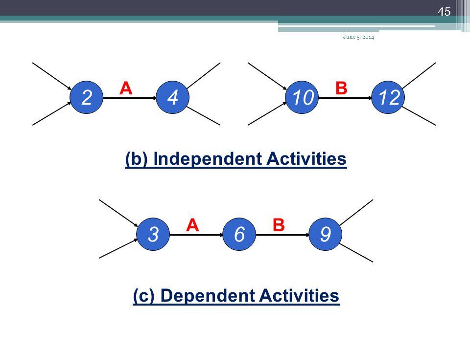 44 i j (a) Basic Activity Activity Name Node (Event) i j > i Each activity should have a unique i – j value Node (Event) j Basic Logic Patterns for Ar