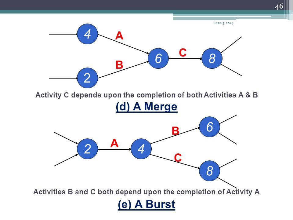 45 2 A (b) Independent Activities 410 B 12 3 A 6 B 9 (c) Dependent Activities June 5, 2014
