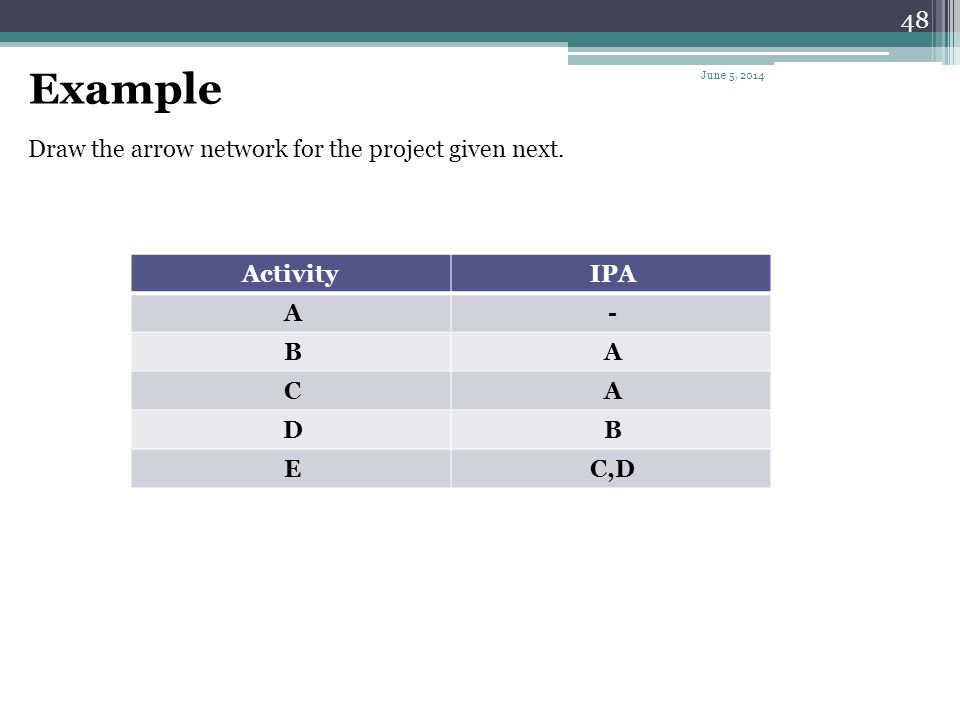 47 (f) A Cross 20 18 C 16 D 14 A 12 B Activities C and D both depend upon the completion of Activities A and B June 5, 2014