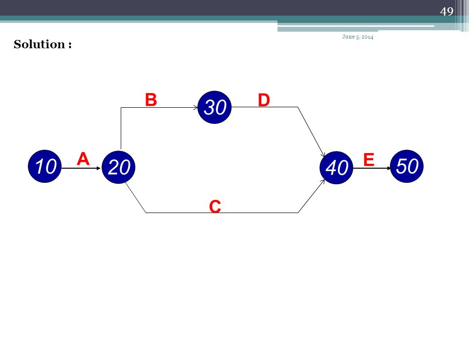 48 Example Draw the arrow network for the project given next. IPAActivity -A AB AC BD C,DE June 5, 2014