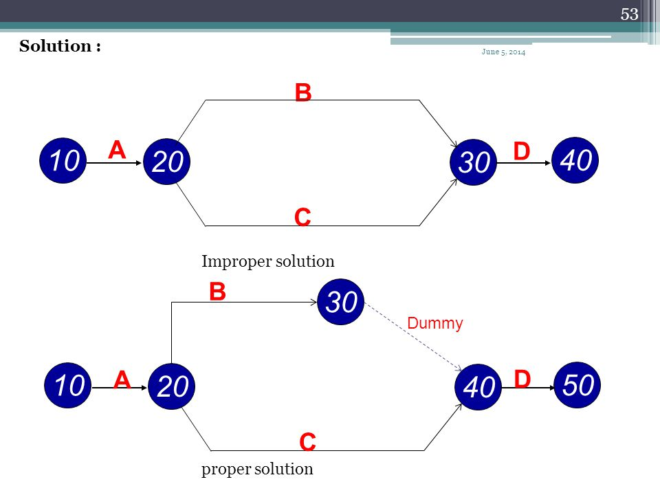 52 Example Draw the arrow network for the project given next. IPAActivity -A AB AC B,CD June 5, 2014