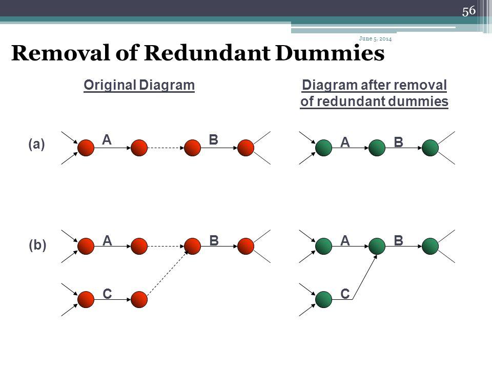 55 Solution : 10 30 40 20 60 C E A B Dummy 1 50 Dummy 2 D F June 5, 2014