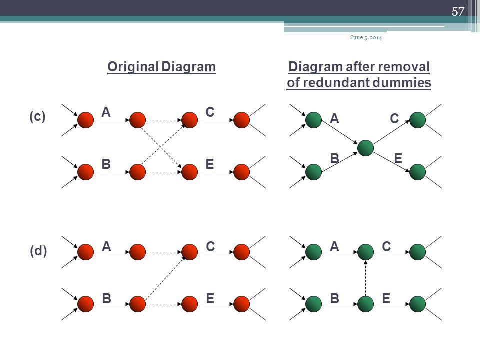 56 Removal of Redundant Dummies A A A A B B B B CC Original DiagramDiagram after removal of redundant dummies (a) (b) June 5, 2014