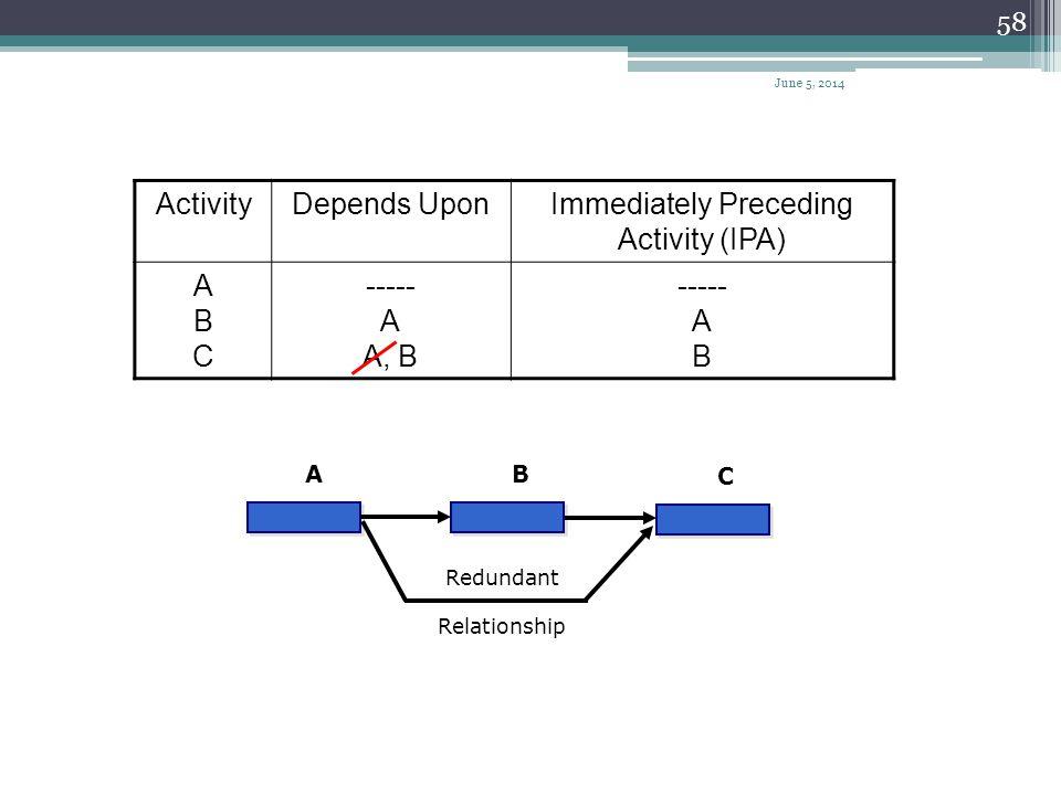 57 A A A A C C B C BB Original DiagramDiagram after removal of redundant dummies (c) (d) BE C E EE June 5, 2014