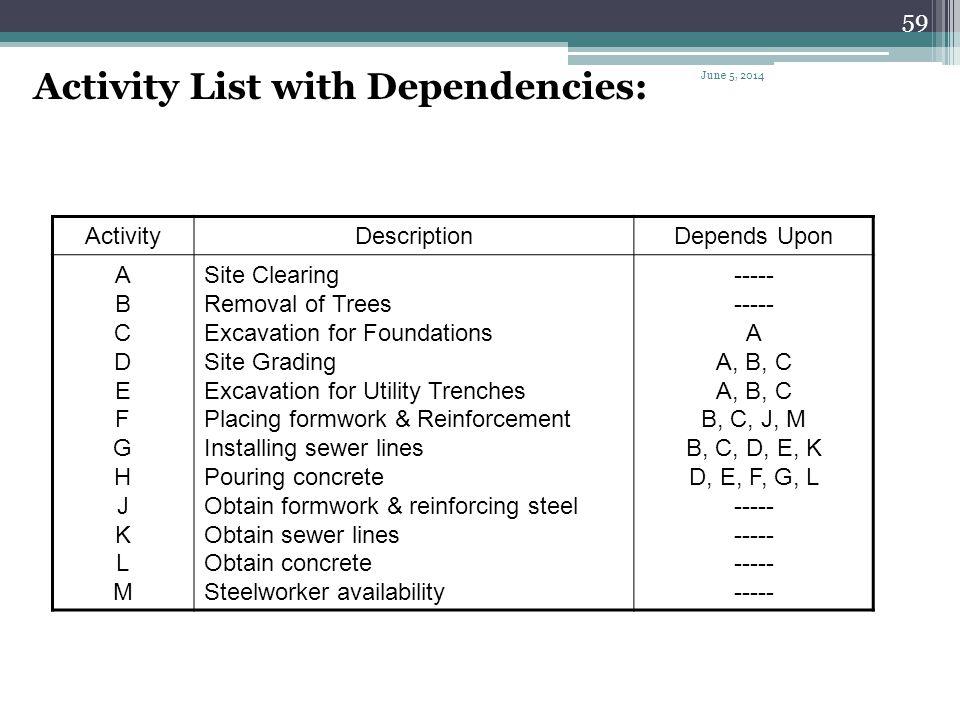 58 Immediately Preceding Activity (IPA) Depends UponActivity ----- A B ----- A A, B ABCABC B C A Redundant Relationship June 5, 2014