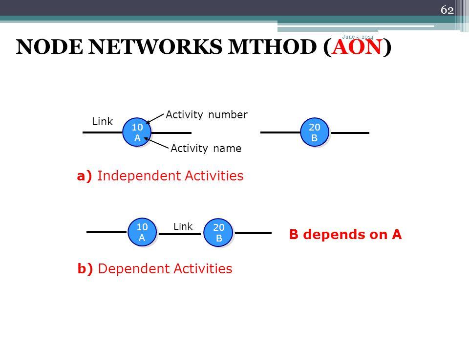 61 AOA Representation H 40 G 45 C F D 35 15 10 5 5 B A 20 M 25 J 30 E L K June 5, 2014