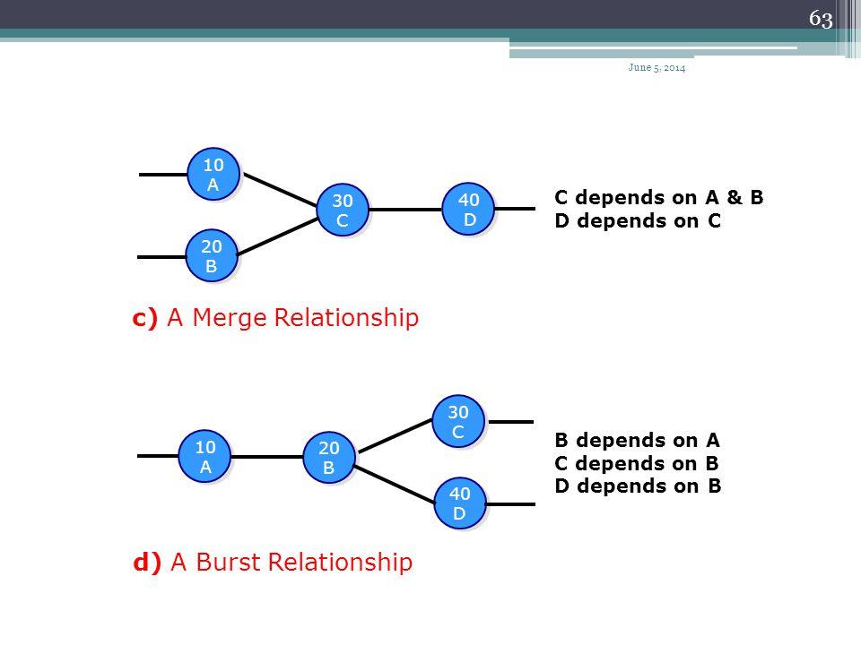 62 NODE NETWORKS MTHOD (AON) a) Independent Activities 10 A 10 A 20 B 20 B Activity number Activity name b) Dependent Activities 20 B 20 B 10 A 10 A L