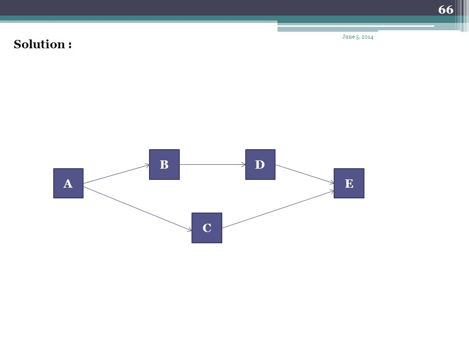 65 Example Draw the arrow network for the project given next. IPAActivity -A AB AC BD C,DE June 5, 2014