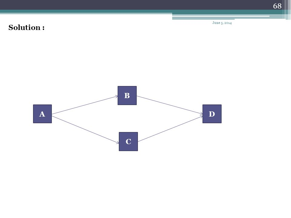 67 Example Draw the arrow network for the project given next. IPAActivity -A AB AC B,CD June 5, 2014