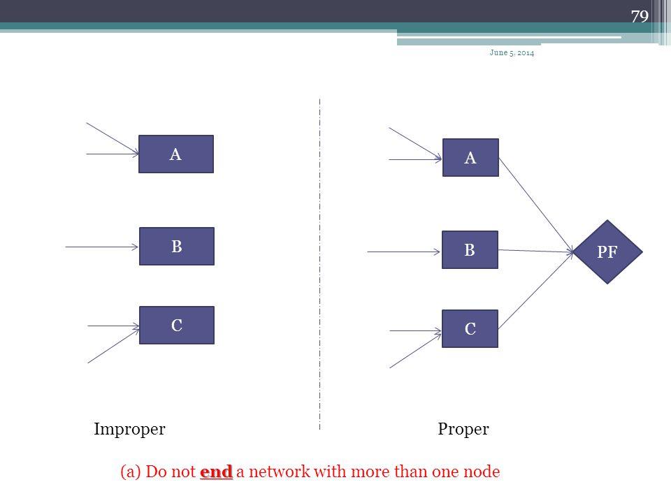 78 A B C ImproperProper A B C PS start (a) Do not start a network with more than one node June 5, 2014