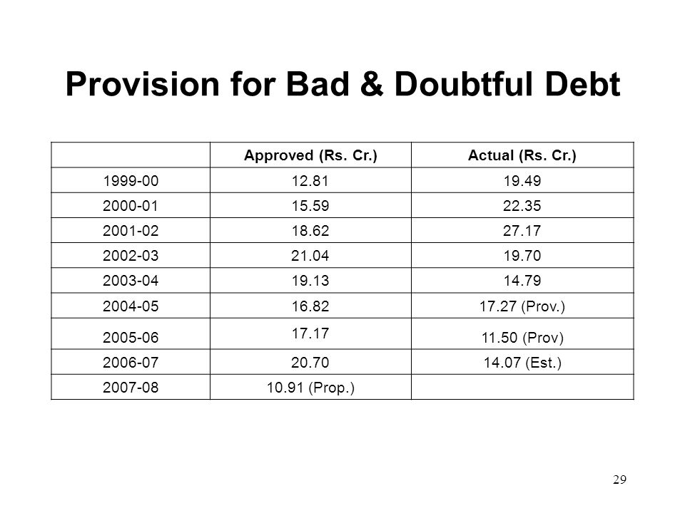 29 Provision for Bad & Doubtful Debt Approved (Rs. Cr.)Actual (Rs. Cr.) 1999-0012.8119.49 2000-0115.5922.35 2001-0218.6227.17 2002-0321.0419.70 2003-0