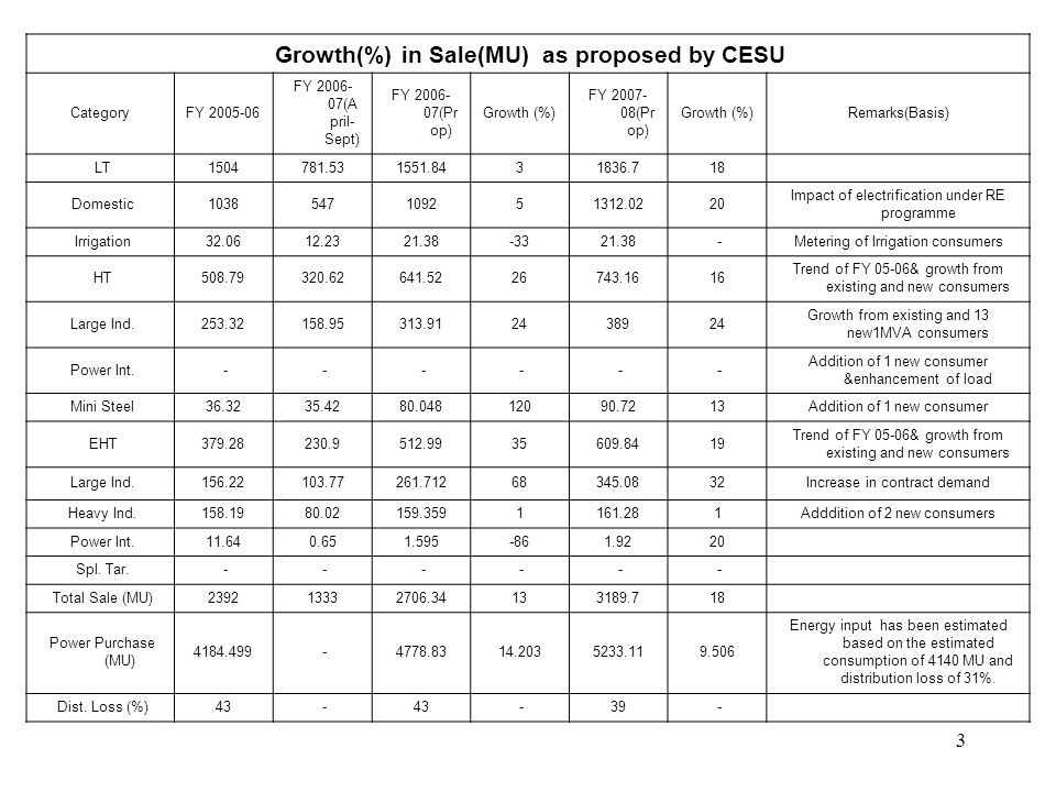 4 Tariff Structure CESU has proposed – –Higher average tariff increase for subsidized categories than the average tariff increase for subsidized categories –Allow a voltage wise loss stipulation for computing revenue requirement –Allow the category wise tariff to bridge revenue gap –Allow the past losses as regulatory assets to be set off in future years through tariff along with interest to be decided by the Commission –A service may be levied on consumer for dishonoured cheques (Rs.200 for LT and Rs.1000 for HT/EHT)