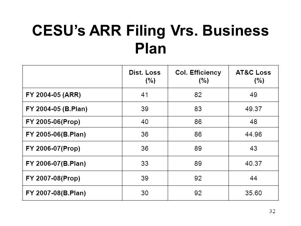 32 CESUs ARR Filing Vrs. Business Plan Dist. Loss (%) Col.