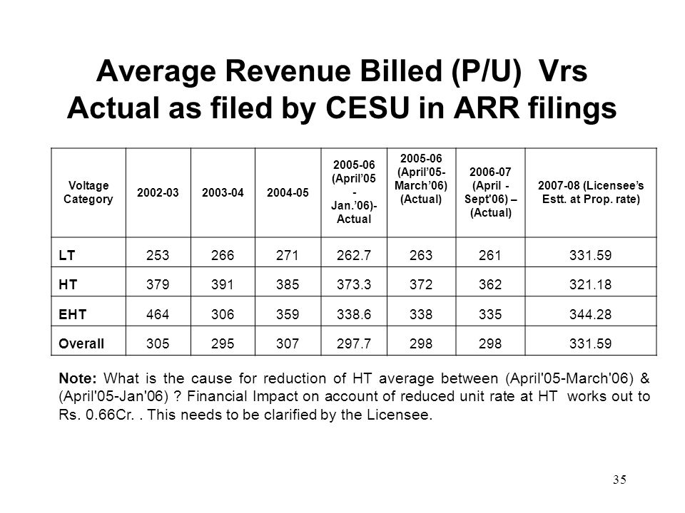 35 Average Revenue Billed (P/U) Vrs Actual as filed by CESU in ARR filings Voltage Category 2002-032003-042004-05 2005-06 (April05 - Jan.06)- Actual 2