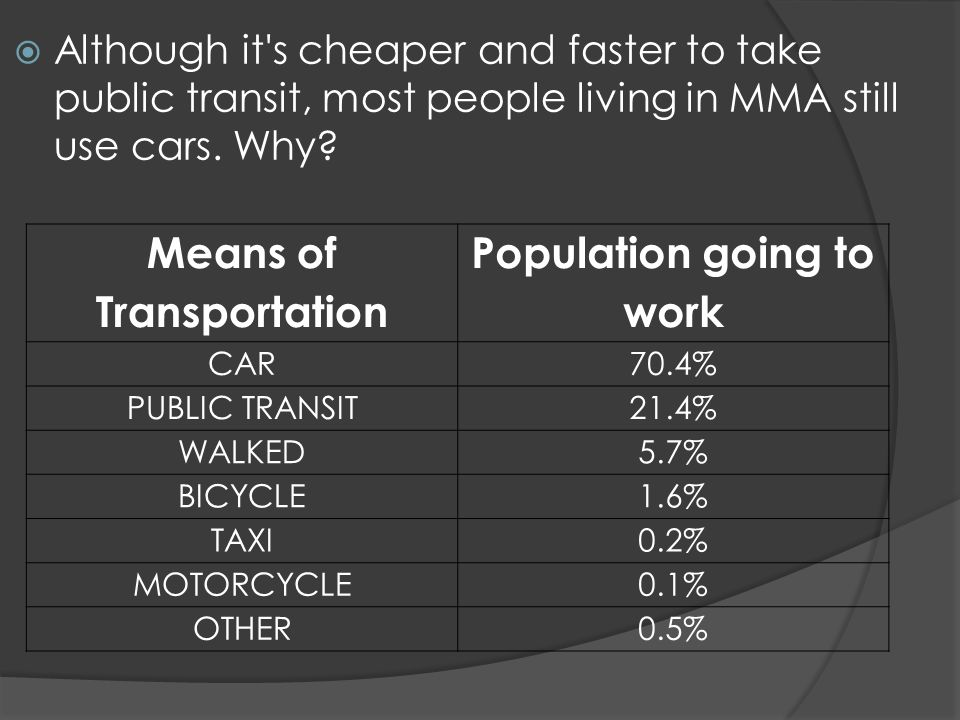 Although it s cheaper and faster to take public transit, most people living in MMA still use cars.