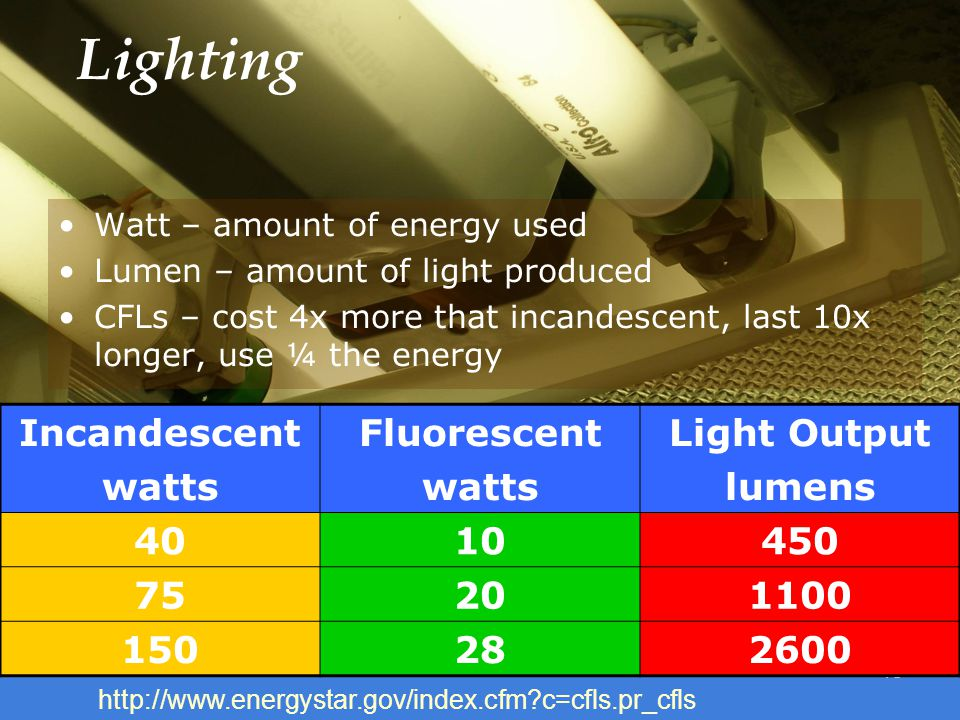 18 Lighting Watt – amount of energy used Lumen – amount of light produced CFLs – cost 4x more that incandescent, last 10x longer, use ¼ the energy Incandescent watts Fluorescent watts Light Output lumens 4010450 75201100 150282600 http://www.energystar.gov/index.cfm c=cfls.pr_cfls