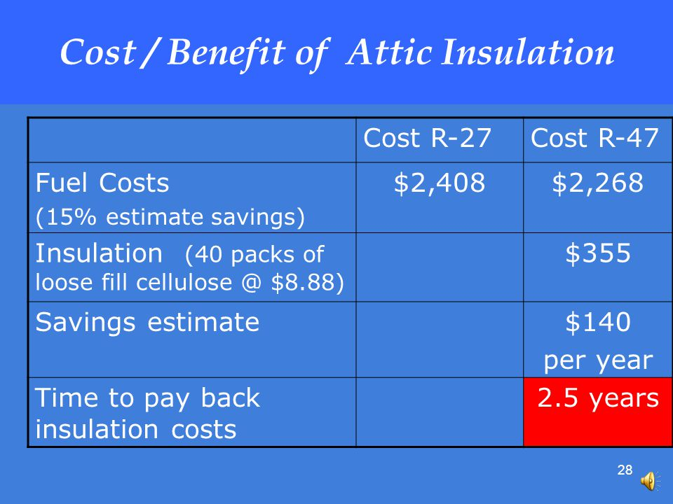28 Cost / Benefit of Attic Insulation Cost R-27Cost R-47 Fuel Costs (15% estimate savings) $2,408$2,268 Insulation (40 packs of loose fill $8.88) $355 Savings estimate$140 per year Time to pay back insulation costs 2.5 years