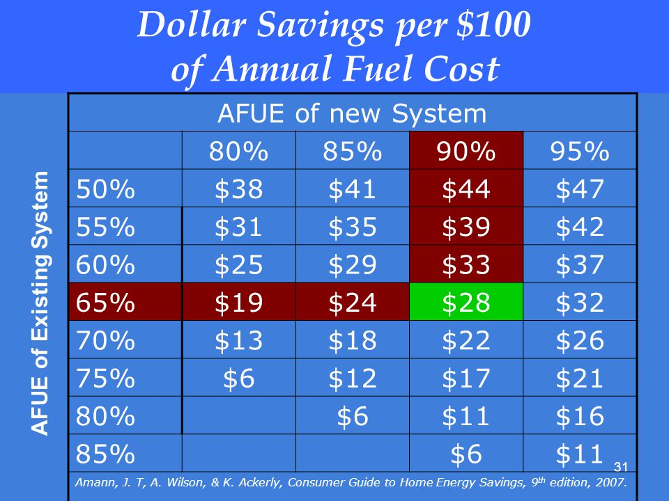 31 Dollar Savings per $100 of Annual Fuel Cost AFUE of new System 80%85%90%95% 50%$38$41$44$47 55%$31$35$39$42 60%$25$29$33$37 65%$19$24$28$32 70%$13$18$22$26 75%$6$12$17$21 80%$6$11$16 85%$6$11 Amann, J.