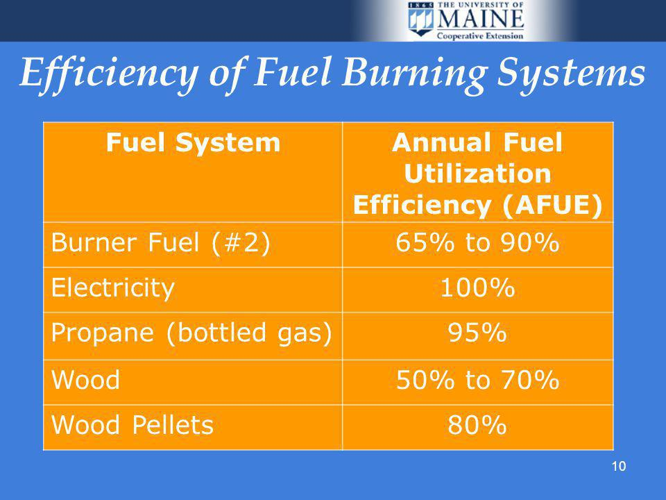 10 Efficiency of Fuel Burning Systems Fuel SystemAnnual Fuel Utilization Efficiency (AFUE) Burner Fuel (#2)65% to 90% Electricity100% Propane (bottled gas)95% Wood50% to 70% Wood Pellets80%