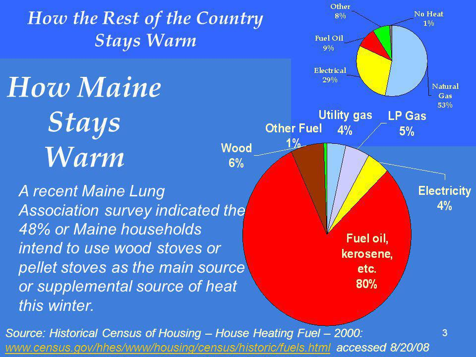 3 How the Rest of the Country Stays Warm How Maine Stays Warm Source: Historical Census of Housing – House Heating Fuel – 2000: www.census.gov/hhes/www/housing/census/historic/fuels.html accessed 8/20/08 www.census.gov/hhes/www/housing/census/historic/fuels.html A recent Maine Lung Association survey indicated the 48% or Maine households intend to use wood stoves or pellet stoves as the main source or supplemental source of heat this winter.